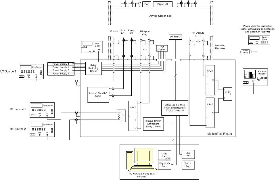 computer automated rf test station