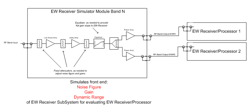 EW Receiver Simulator Diagram
